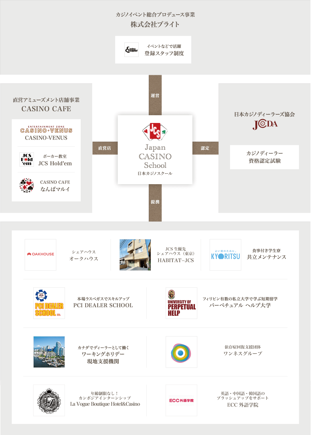 Related organizations that support Nippon Casino School