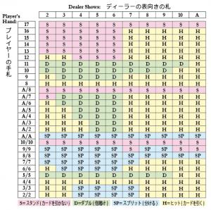 ブラックジャックのベーシックストラテジー表